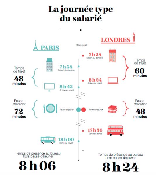 journee-type-salarie