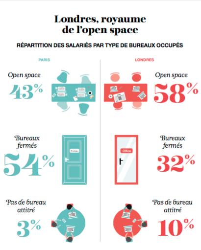 londres-open-space